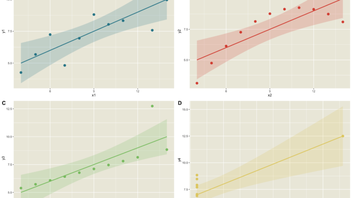 Anscombe's Quarter of four data sets with near-identical summary statistics, but different distributions demonstrates why charts are important.